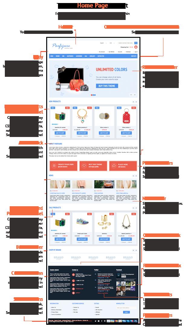 Parfijure – Responsive OpenCart theme!